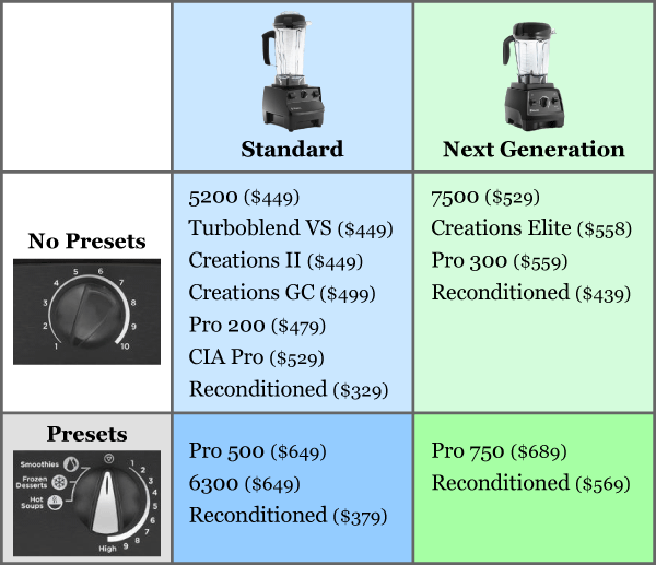 Vitamix Blender Model Comparison Chart