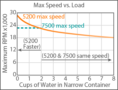 Vitamix Max Speed vs Volume plot