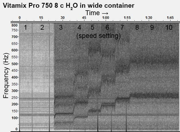 Vitamix-Pro-750-8-c-H2O-all-speeds-spectogram