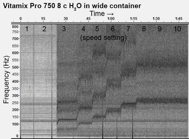 Vitamix-Pro-750-8-c-H2O-all-speeds-spectogram