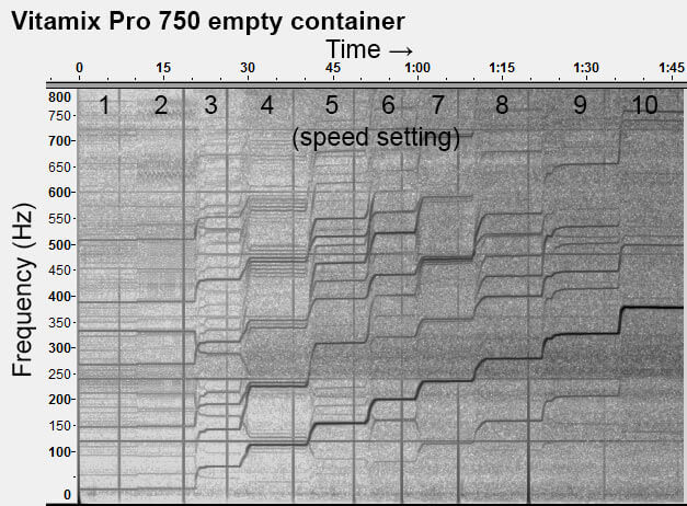 Vitamix-Pro-750-empty-all-speeds-spectogram