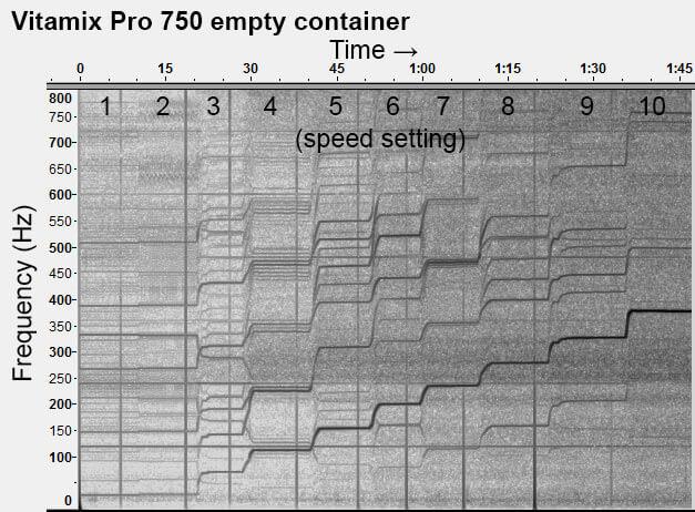 Vitamix-Pro-750-empty-all-speeds-spectogram