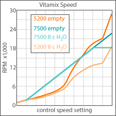 Vitamix RPM speeds plot