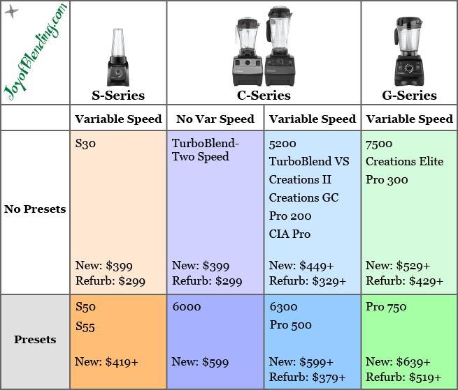 Vitamix Blender Model Comparison Chart