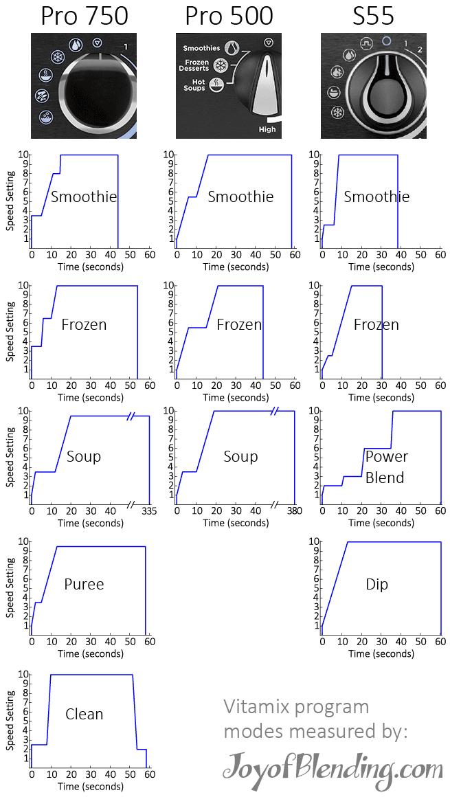 Vitamix Preset Programs Chart