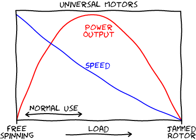 Universal-Motor-Torque-speed-Sketch
