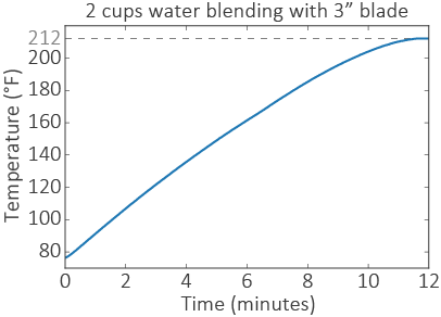 Vitamix-Boiling-Water-Temperature-Plot