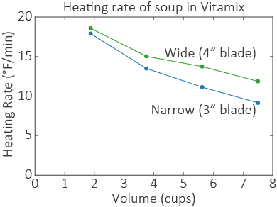 Vitamix-heating-soup-rates