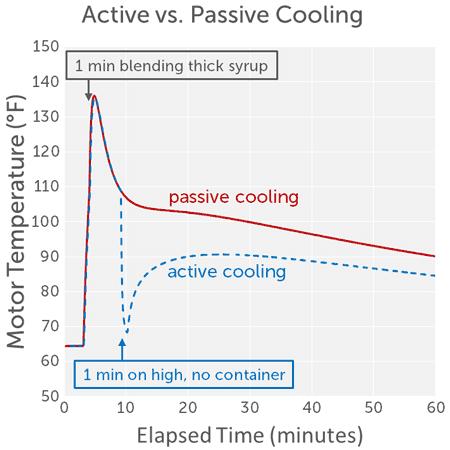 active-vs-passive-cooling-of-vitamix-motor