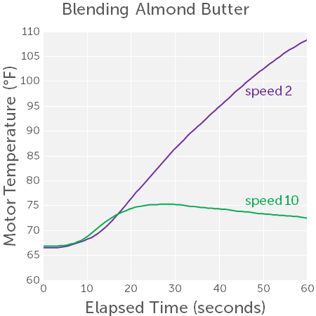 almond-butter-motor-heating-speed-comparison