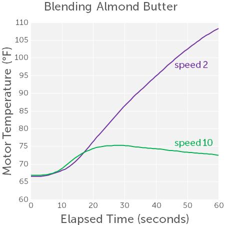 almond-butter-motor-heating-speed-comparison