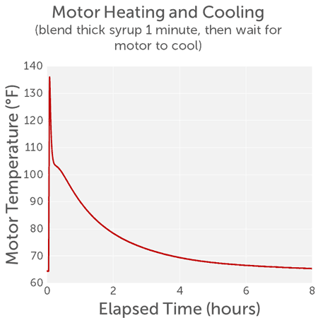 blend-heavy-load-in-vitamix-then-let-cool-temperature-plot