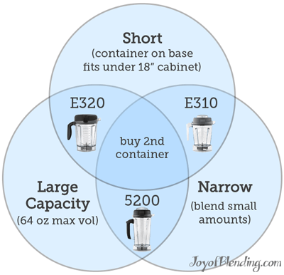 Venn diagram of Vitamix single container trade-offs