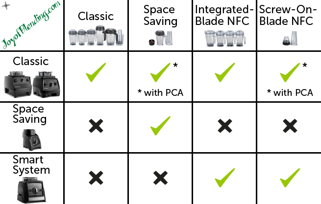 Vitamix Container Compatibility Chart